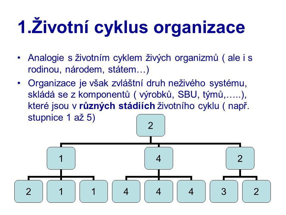 3 1.Životní cyklus organizace Analogie s životním cyklem živých organizmů ( ale i s rodinou, národem, státem…) Organizace je však zvláštní druh neživého systému, skládá se z komponentů ( výrobků, SBU, týmů,…..), které jsou v různých stádiích životního cyklu ( např.