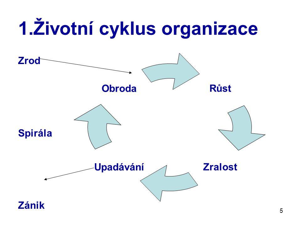 6 1.Životní (acyklus) organizace Životní etapy organizace dle Greinera,analogie s vývojem lidské společnosti, státu….