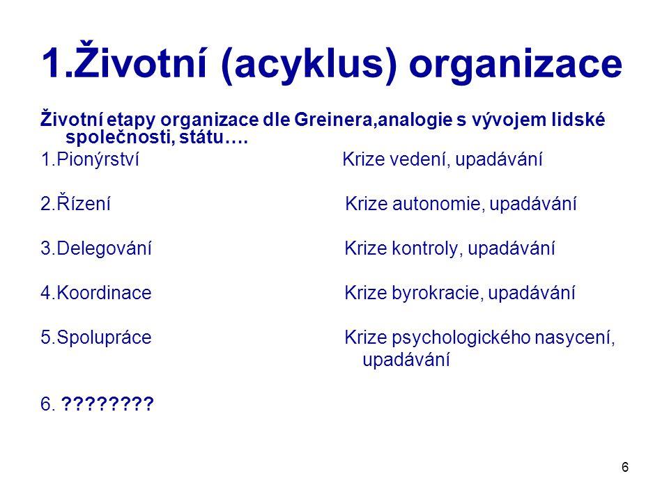 6 1.Životní (acyklus) organizace Životní etapy organizace dle Greinera,analogie s vývojem lidské společnosti, státu…. 1.Pionýrství Krize vedení, upadá
