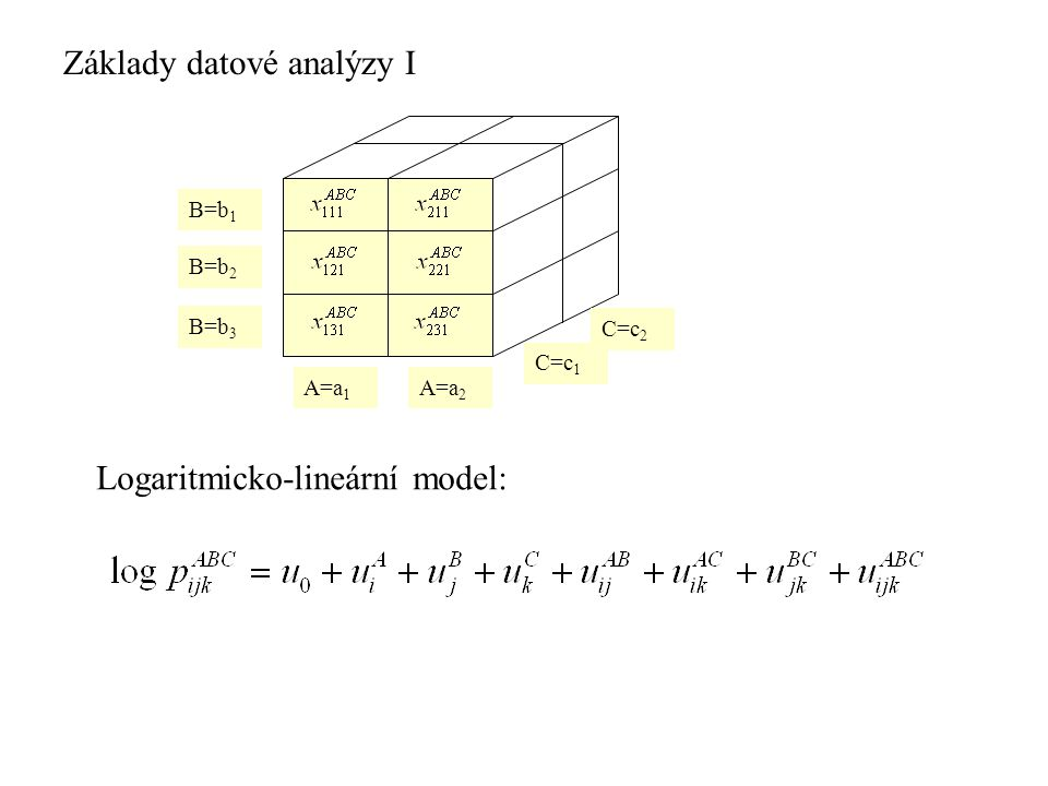 Základy datové analýzy I A=a 1 A=a 2 B=b 1 B=b 2 B=b 3 C=c 1 C=c 2 Logaritmicko-lineární model: