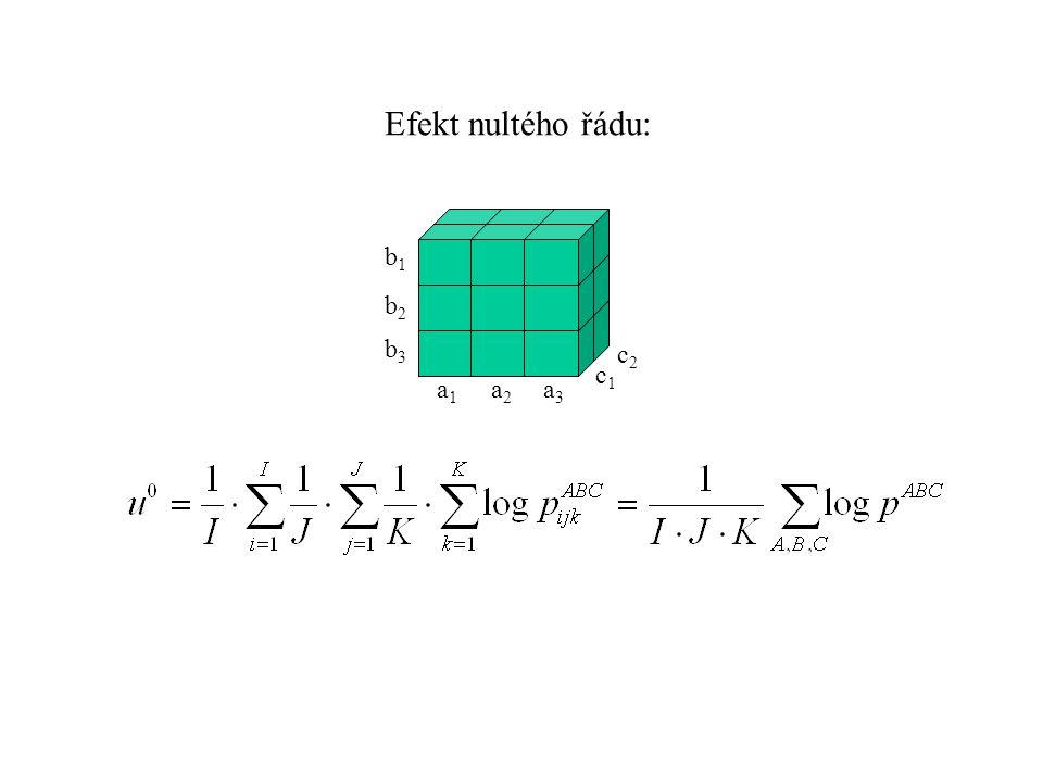 b1b1 a1a1 a2a2 a3a3 b2b2 b3b3 c1c1 c2c2 Efekt nultého řádu: