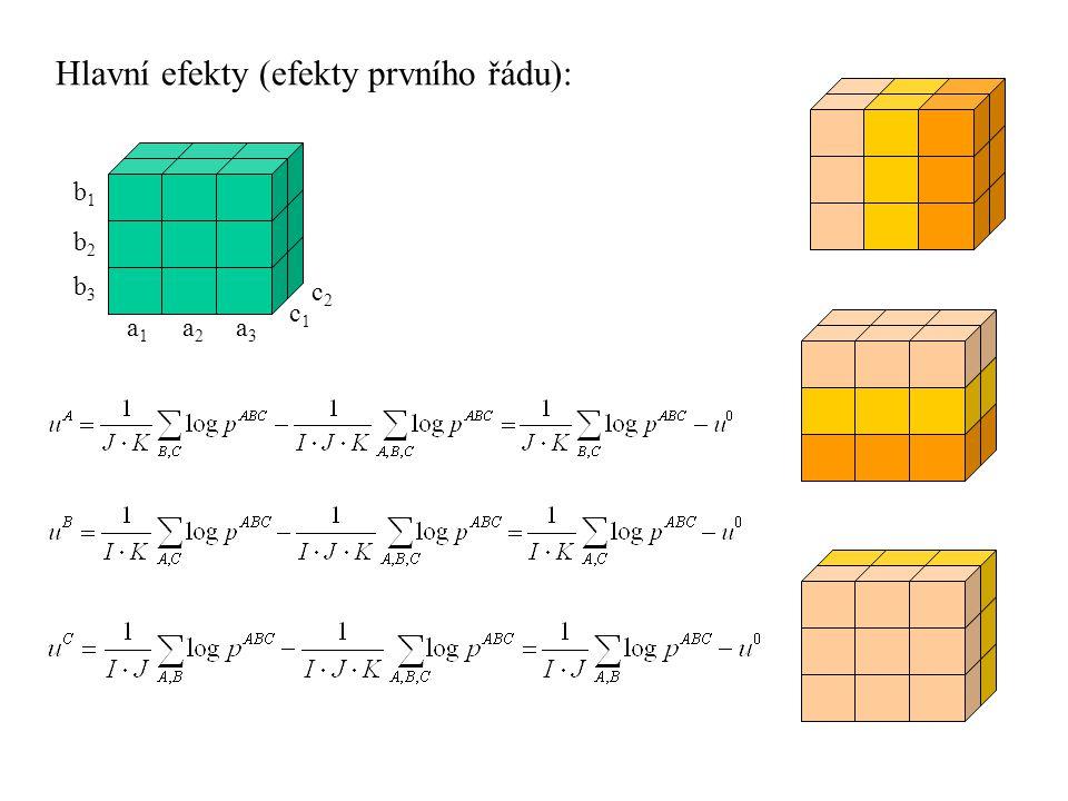 Hlavní efekty (efekty prvního řádu): b1b1 a1a1 a2a2 a3a3 b2b2 b3b3 c1c1 c2c2