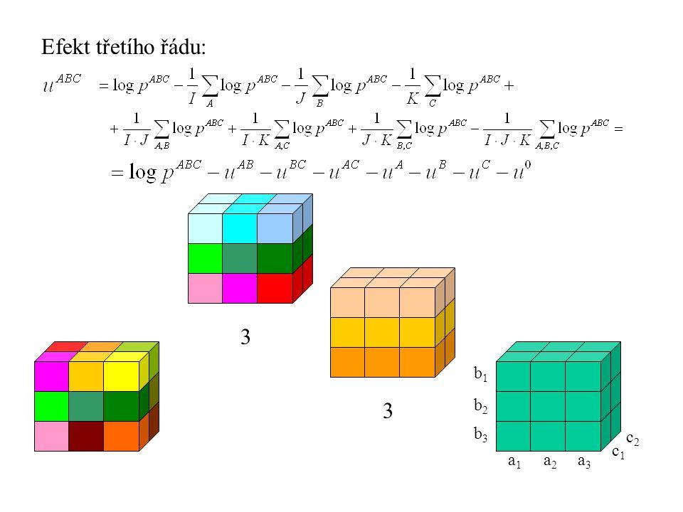 Efekt třetího řádu: b1b1 a1a1 a2a2 a3a3 b2b2 b3b3 c1c1 c2c2 3 3
