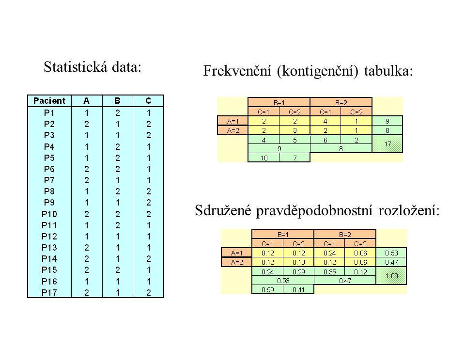 Struktura závislosti na množině náhodných veličin { A, B, C } : A, B, C vzájemně nezávislé A, B, C po dvojicích nezávislé A B / C B C / A A, B závislé, C na nich nezávislá a další