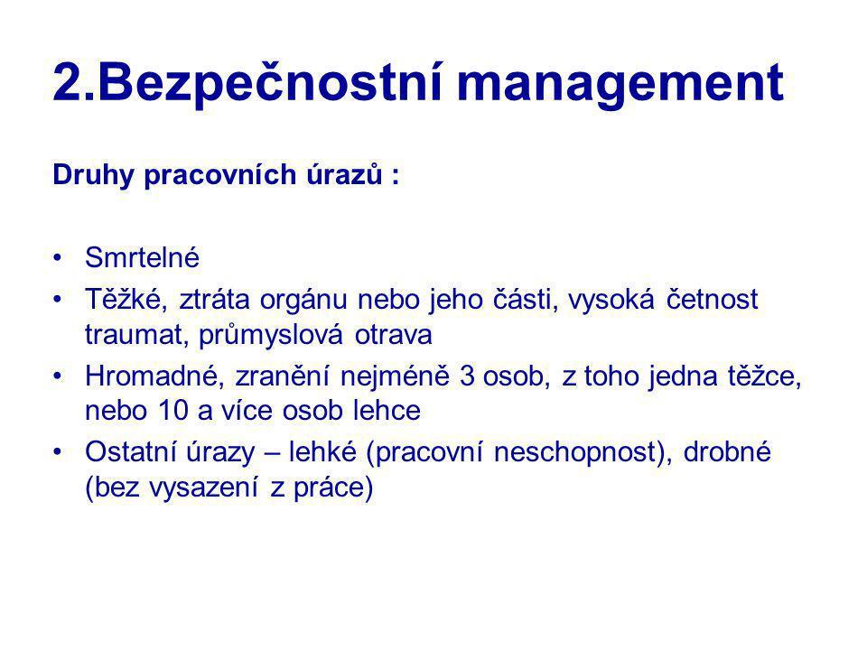 2.Bezpečnostní management Druhy pracovních úrazů : Smrtelné Těžké, ztráta orgánu nebo jeho části, vysoká četnost traumat, průmyslová otrava Hromadné,