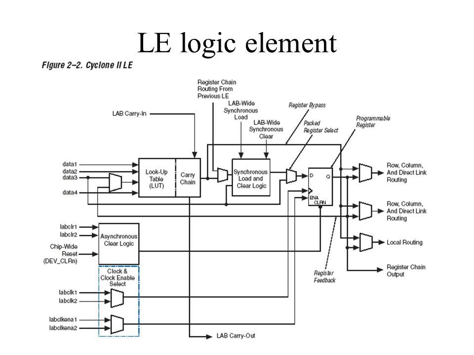 LE logic element