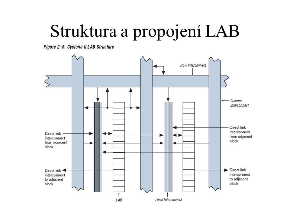 Struktura a propojení LAB