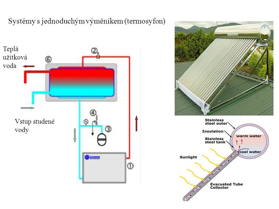 Systémy s jednoduchým výměníkem (termosyfon) Vstup studené vody Teplá užitková voda