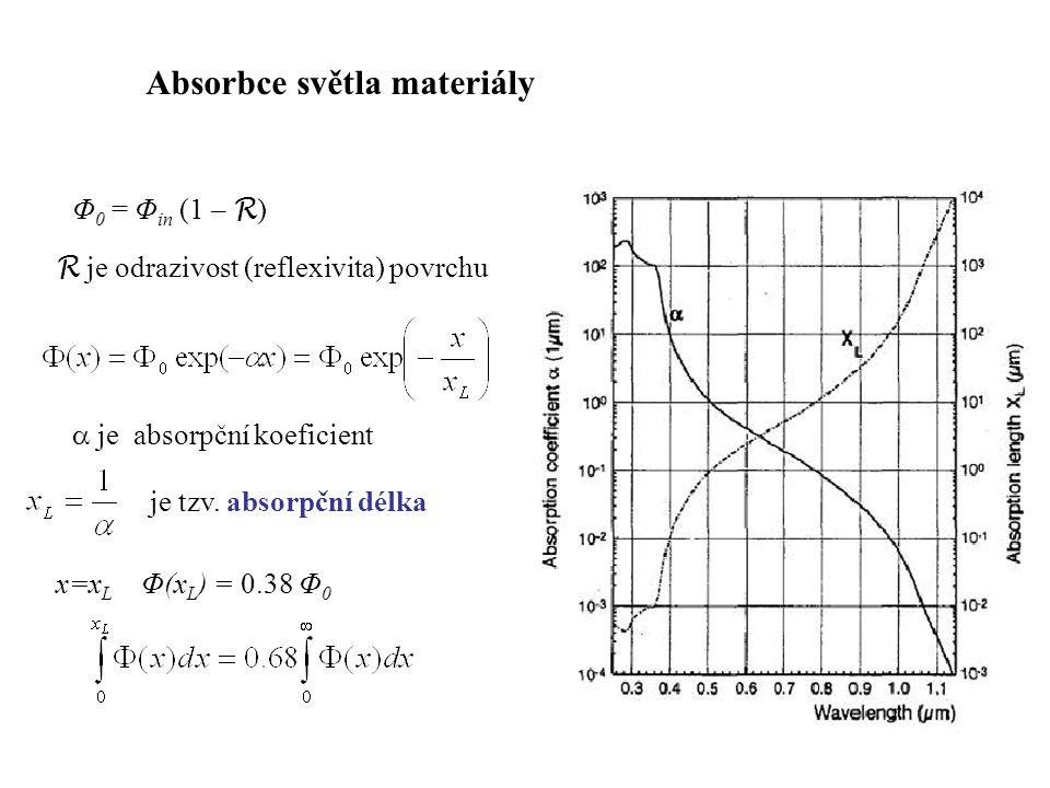 Absorbce světla a generace tepla Absorpce je způsobena interakcí světla s částicemi hmoty (elektrony a jádry) Je-li energie částice před interakcí W 1, po absorpci fotonu je energie W 1 + h interakce s mřížkou – nízkoenergetické fotony, následkem je zvýšení teploty interakce s volnými elektrony – zvýšení teploty interakce s vázanými elektrony - může dojít k uvolnění elektronu z vazby, vznik volných nosičů náboje Při rekombinaci je většina energie rozptýlena ve formě zvýšení kinetické energie atomů => zvýšení teploty
