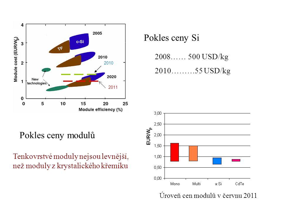 2008…… 500 USD/kg 2010………55 USD/kg 2010 2011 Pokles ceny Si Pokles ceny modulů Tenkovrstvé moduly nejsou levnější, než moduly z krystalického křemíku Úroveň cen modulů v červnu 2011