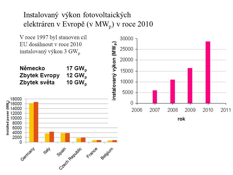 Instalovaný výkon fotovoltaických elektráren v Evropě (v MW p ) v roce 2010 V roce 1997 byl stanoven cíl EU dosáhnout v roce 2010 instalovaný výkon 3 GW p Německo 17 GW p Zbytek Evropy12 GW p Zbytek světa 10 GW p