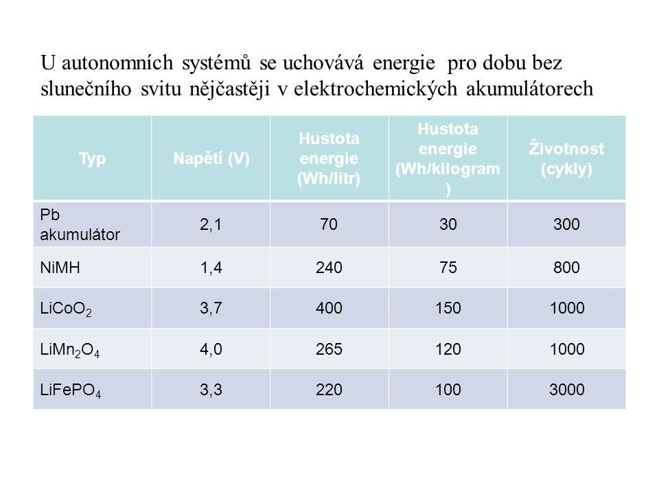TypNapětí (V) Hustota energie (Wh/litr) Hustota energie (Wh/kilogram ) Životnost (cykly) Pb akumulátor 2,17030300 NiMH1,424075800 LiCoO 2 3,74001501000 LiMn 2 O 4 4,02651201000 LiFePO 4 3,32201003000 U autonomních systémů se uchovává energie pro dobu bez slunečního svitu nějčastěji v elektrochemických akumulátorech