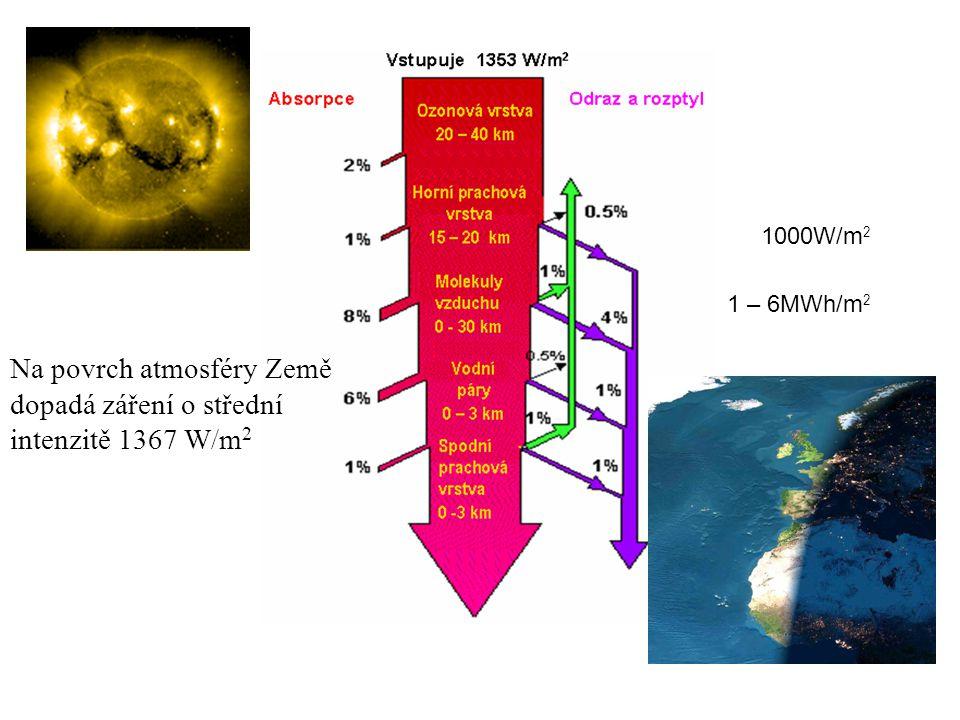 1000W/m 2 1 – 6MWh/m 2 Na povrch atmosféry Země dopadá záření o střední intenzitě 1367 W/m 2