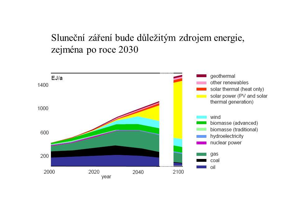 Sluneční záření bude důležitým zdrojem energie, zejména po roce 2030