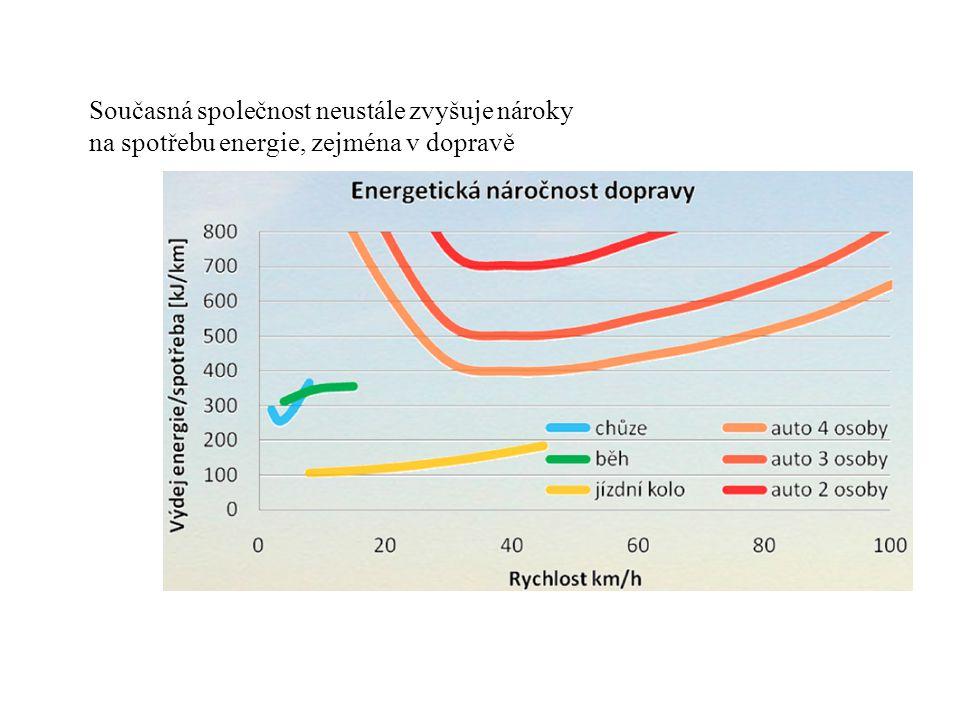 Současná společnost neustále zvyšuje nároky na spotřebu energie, zejména v dopravě