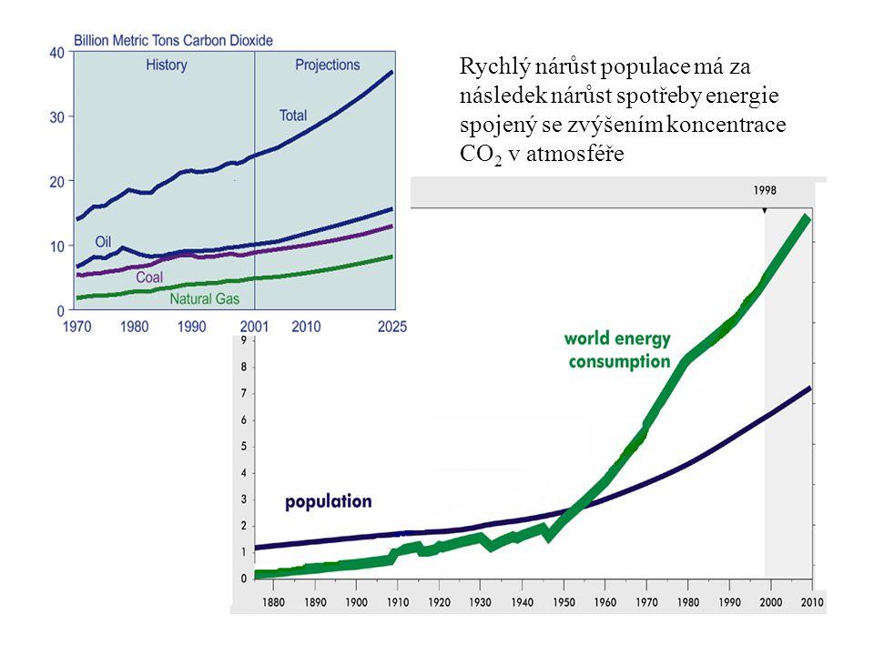 Rychlý nárůst populace má za následek nárůst spotřeby energie spojený se zvýšením koncentrace CO 2 v atmosféře