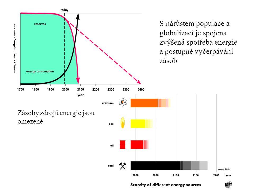 S nárůstem populace a globalizací je spojena zvýšená spotřeba energie a postupné vyčerpávání zásob Zásoby zdrojů energie jsou omezené