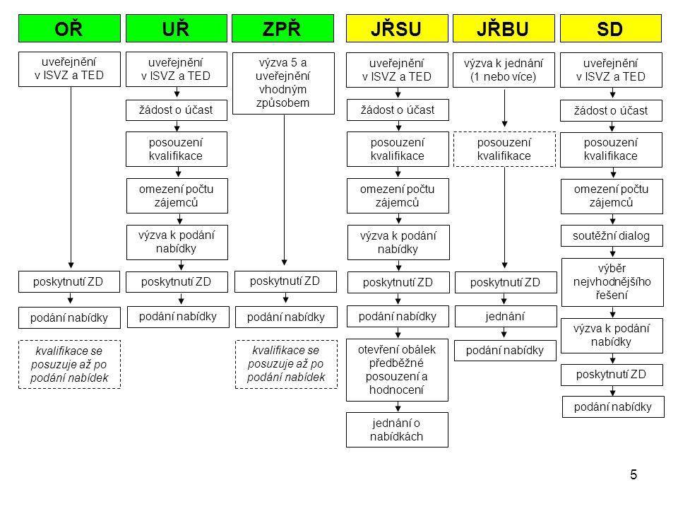 Dělení podle výše předpokládané hodnoty(§ 12) nadlimitní x podlimitní x malého rozsahu Nadlimitní VZ do roku 2011 včetně (posuzování podle pořizovací hodnoty v Kč, bez DPH) 1.dodávky a služby (PŮV., OD 1.1.2008, OD 1.1.2010 do roku 2011 včetně) Česká republika, státní příspěvková organizace 4 290 000,- 3 782 000 3 236 000 Územní samosprávný celek, příspěvkové organizace jím zřízené, jiná práv.osoba 6 607 000,- 5 857 000 4 997 000 Sektorový zadavatel 13 215 000,- 11 715 000 10 020 000