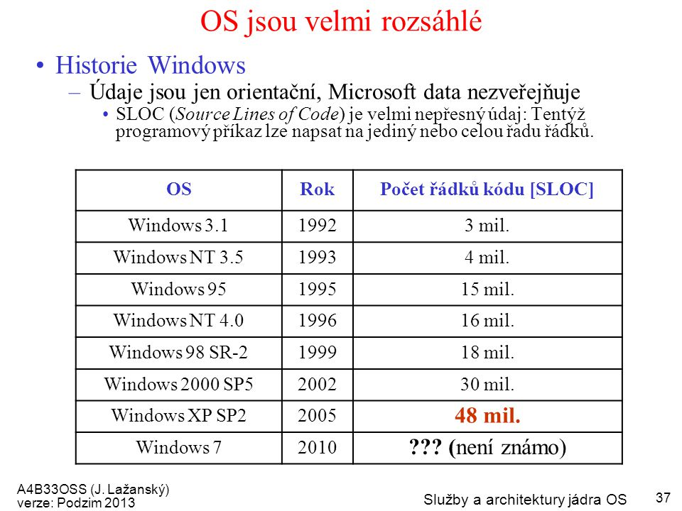 A4B33OSS (J. Lažanský) verze: Podzim 2013 Služby a architektury jádra OS 37 OS jsou velmi rozsáhlé OSRokPočet řádků kódu [SLOC] Windows 3.119923 mil.