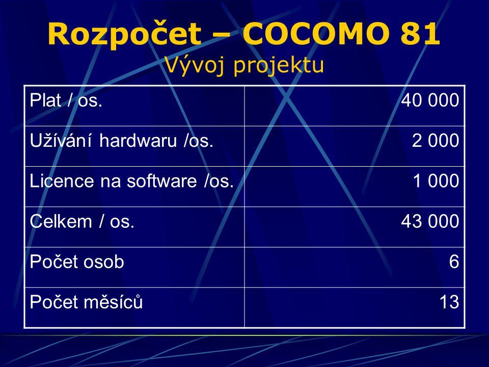 Rozpočet – COCOMO 81 Vývoj projektu Plat / os.40 000 Užívání hardwaru /os.2 000 Licence na software /os.1 000 Celkem / os.43 000 Počet osob6 Počet měsíců13