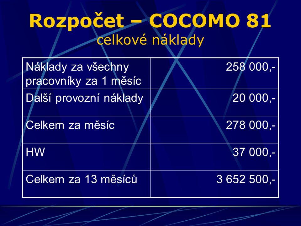 Rozpočet – COCOMO 81 celkové náklady Náklady za všechny pracovníky za 1 měsíc 258 000,- Další provozní náklady20 000,- Celkem za měsíc278 000,- HW37 000,- Celkem za 13 měsíců3 652 500,-