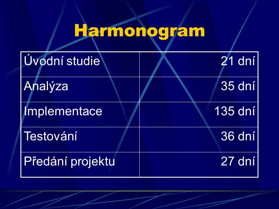 Harmonogram Úvodní studie21 dní Analýza35 dní Implementace135 dní Testování36 dní Předání projektu27 dní