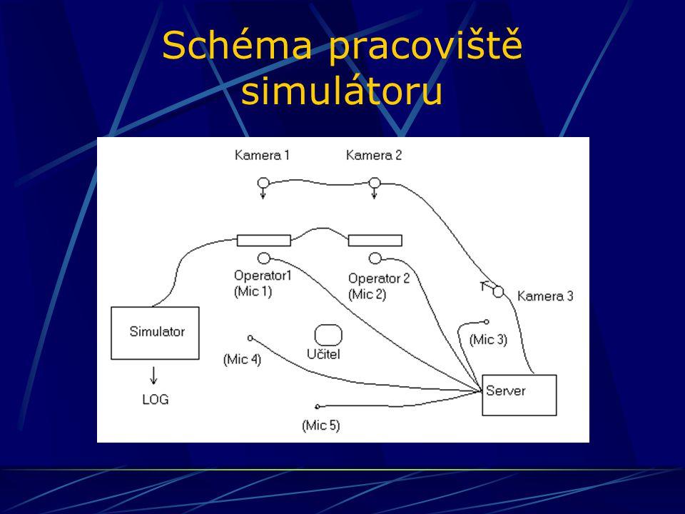 Schéma pracoviště simulátoru