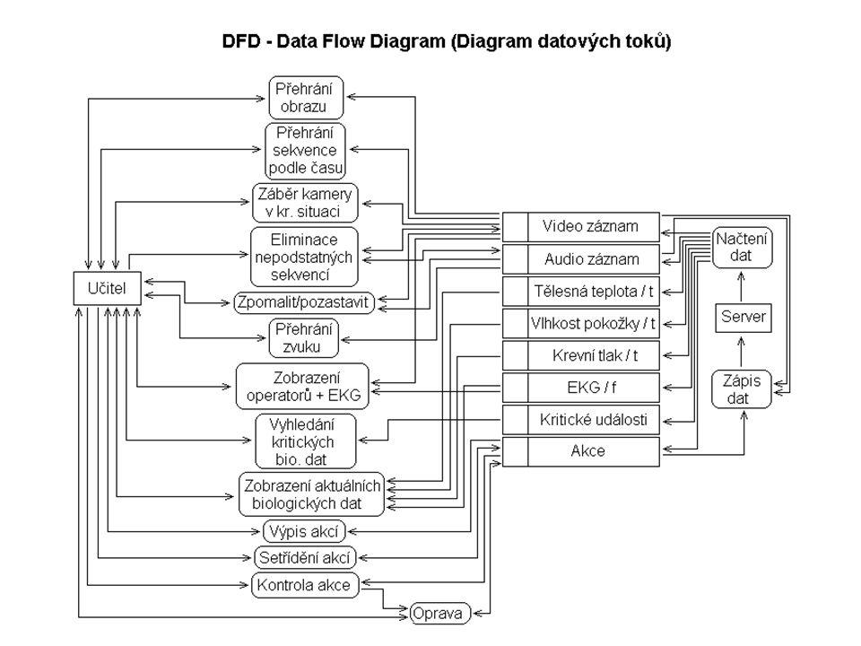 Soupis jednotlivých procesů (funkcí) Přehrání video záznamu jedné ze tří kamer (operátor1, operátor2, místnost) Přehrání audio záznamu jednoho z pěti mikrofonů (operátor1, operátor2, místnost) V případě výskytu kritických biologických dat jejich vyhledání a zobrazení(krevní tlak, EKG, tělesná teplota, vlhkost pokožky) Zobrazení záběru kamery v kritické situaci, jako je např.