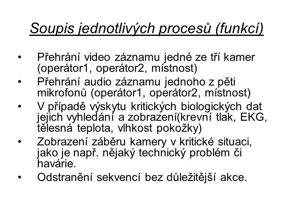 Soupis jednotlivých procesů (funkcí) Přehrání video záznamu jedné ze tří kamer (operátor1, operátor2, místnost) Přehrání audio záznamu jednoho z pěti
