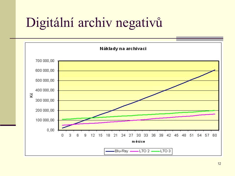 12 Digitální archiv negativů