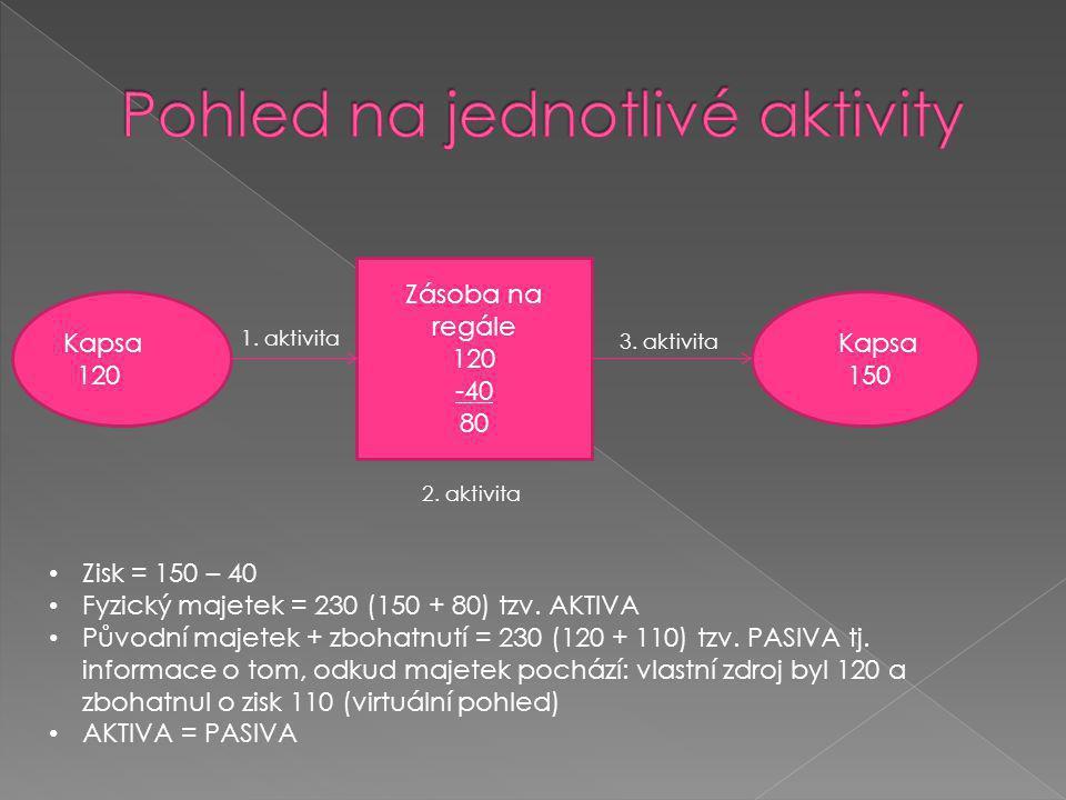 Kapsa 120  Kapsa 150 Zásoba na regále 120 -40 80 1.