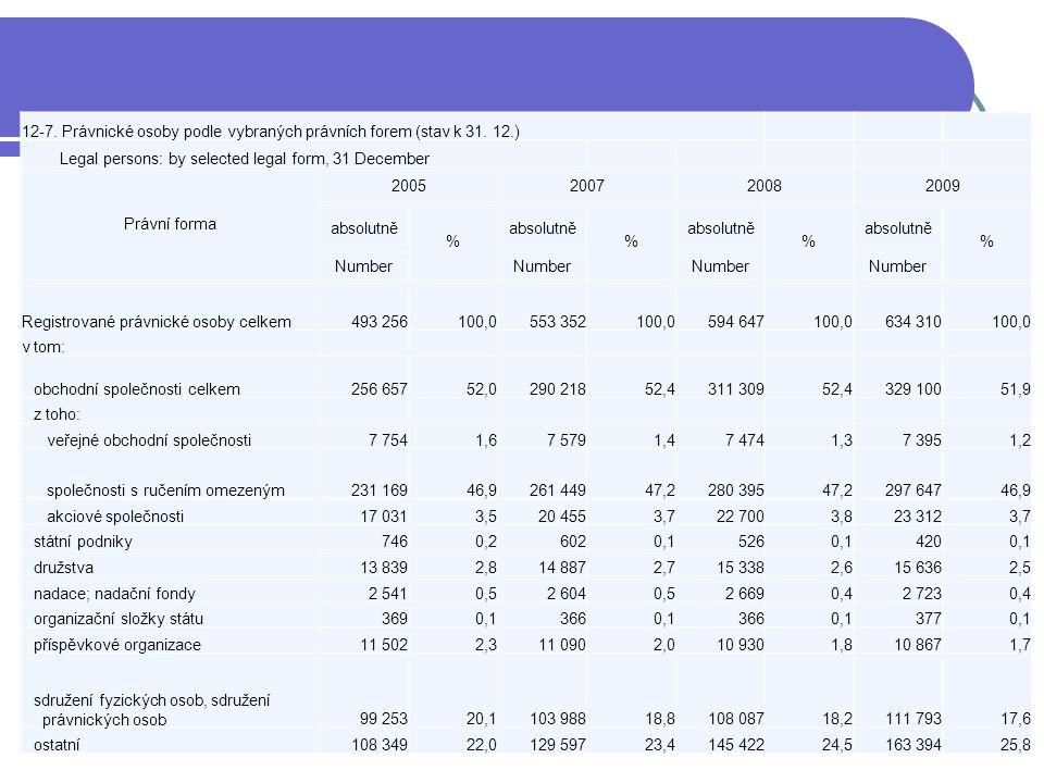 12-7. Právnické osoby podle vybraných právních forem (stav k 31.