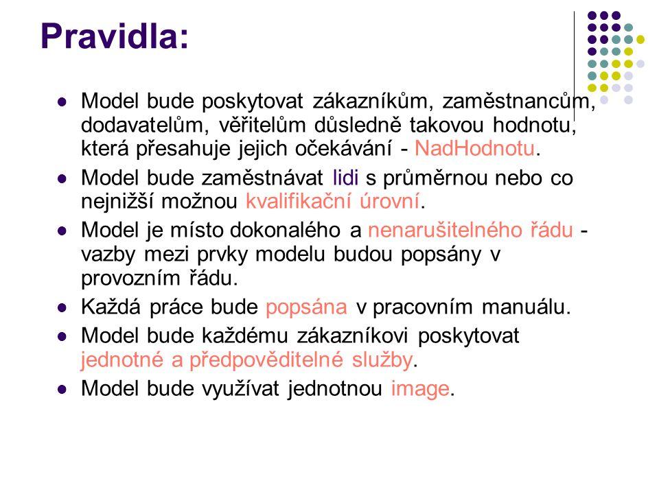 Pravidla: Model bude poskytovat zákazníkům, zaměstnancům, dodavatelům, věřitelům důsledně takovou hodnotu, která přesahuje jejich očekávání - NadHodnotu.