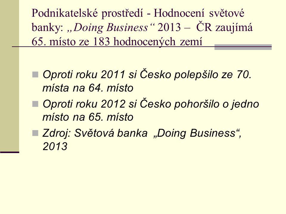 """Podnikatelské prostředí - Hodnocení světové banky: """"Doing Business"""" 2013 – ČR zaujímá 65. místo ze 183 hodnocených zemí Oproti roku 2011 si Česko pole"""
