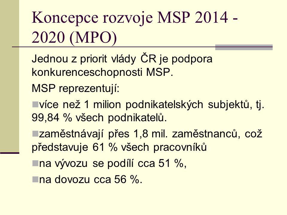 Koncepce rozvoje MSP 2014 - 2020 (MPO) Jednou z priorit vlády ČR je podpora konkurenceschopnosti MSP. MSP reprezentují: více než 1 milion podnikatelsk