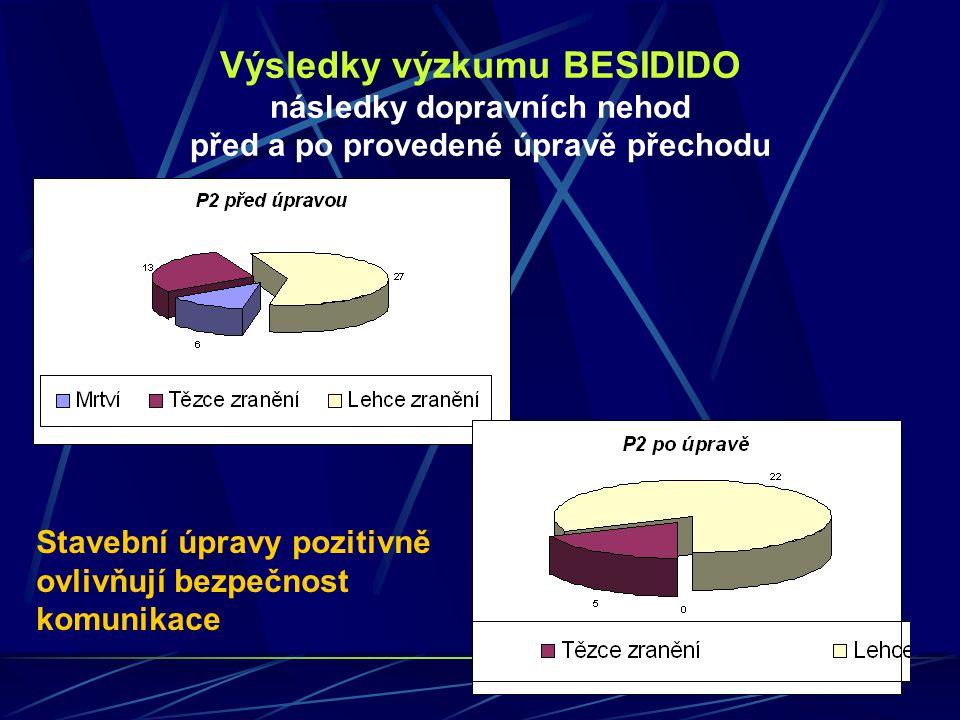 Výsledky výzkumu BESIDIDO následky dopravních nehod před a po provedené úpravě přechodu Stavební úpravy pozitivně ovlivňují bezpečnost komunikace