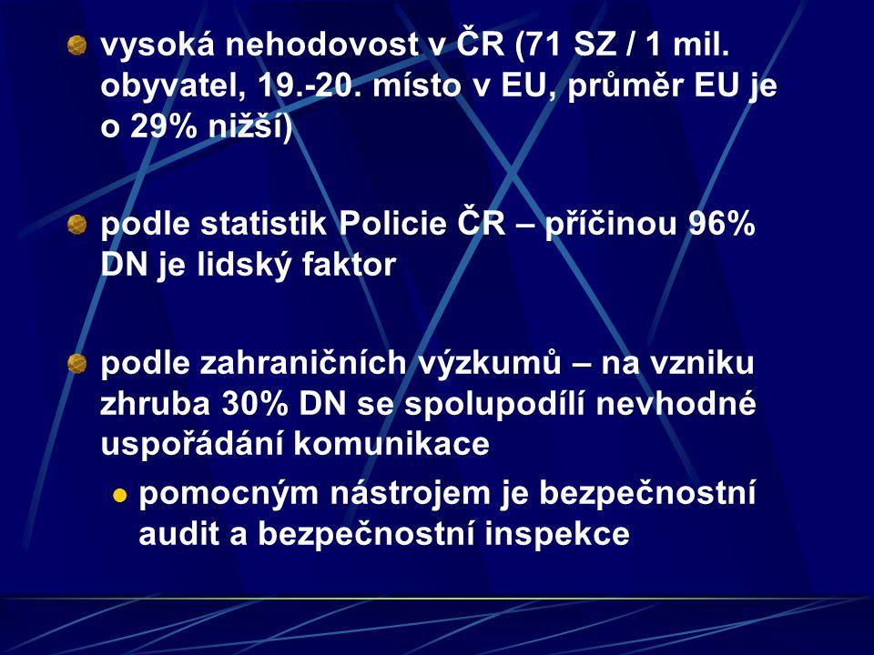 vysoká nehodovost v ČR (71 SZ / 1 mil. obyvatel, 19.-20. místo v EU, průměr EU je o 29% nižší) podle statistik Policie ČR – příčinou 96% DN je lidský