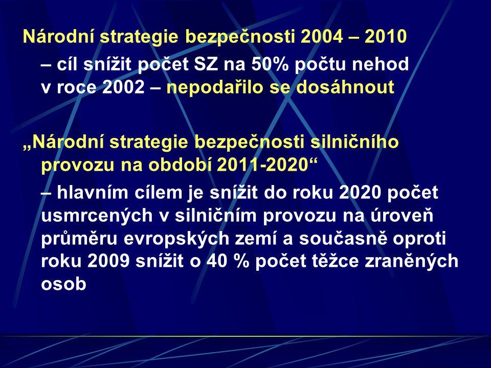 """Národní strategie bezpečnosti 2004 – 2010 – cíl snížit počet SZ na 50% počtu nehod v roce 2002 – nepodařilo se dosáhnout """"Národní strategie bezpečnost"""