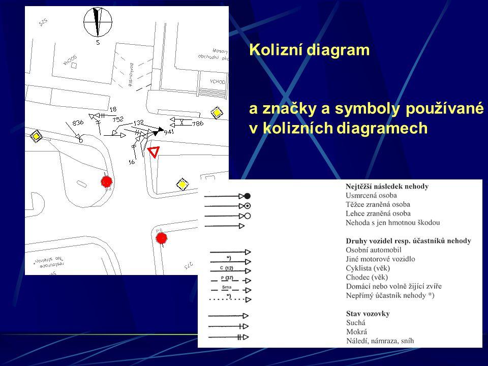Kolizní diagram a značky a symboly používané v kolizních diagramech