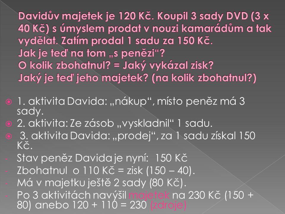 """ 1. aktivita Davida: """"nákup"""", místo peněz má 3 sady.  2. aktivita: Ze zásob """"vyskladnil"""" 1 sadu.  3. aktivita Davida: """"prodej"""", za 1 sadu získal 15"""