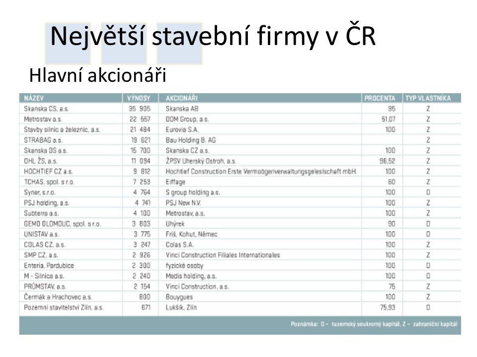 Největší stavební firmy v ČR Hlavní akcionáři