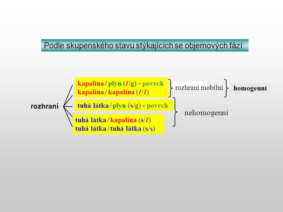 Fáze IFáze II z mikroskopického, molekulárního hlediska
