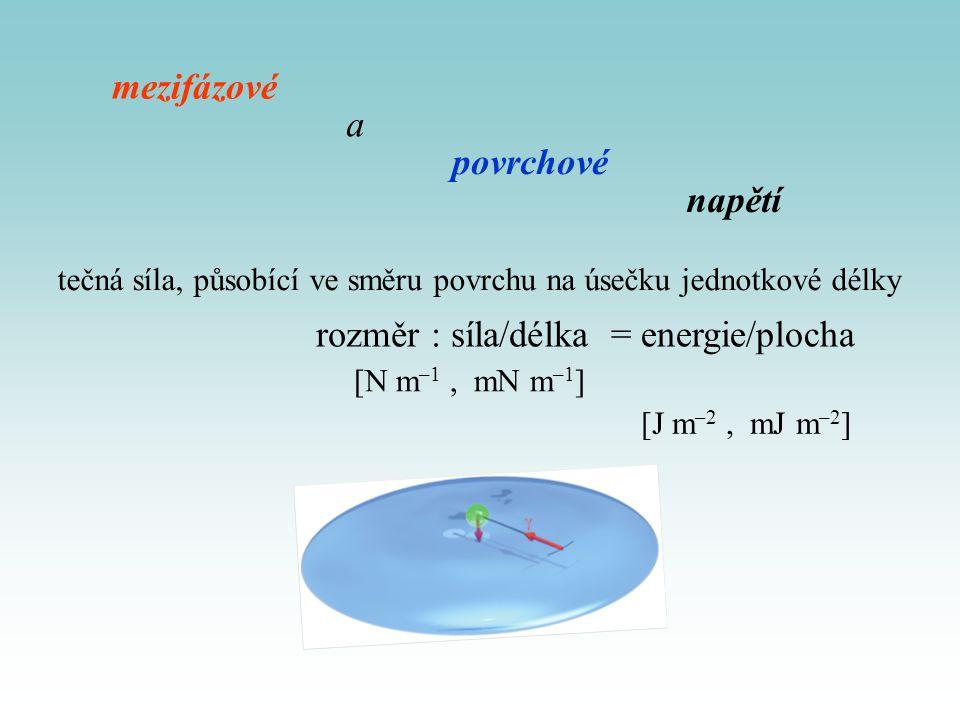 povrchová energie mezifázová energie Práce na vytvoření nového povrchu úměrná počtu molekul převedených z objemové fáze do fázového rozhraní ploše nově vytvořeného fázového rozhraní izotermní vratná práce potřebná Konstanta úměrnosti  k jednotkovému zvětšení plochy fázového rozhraní