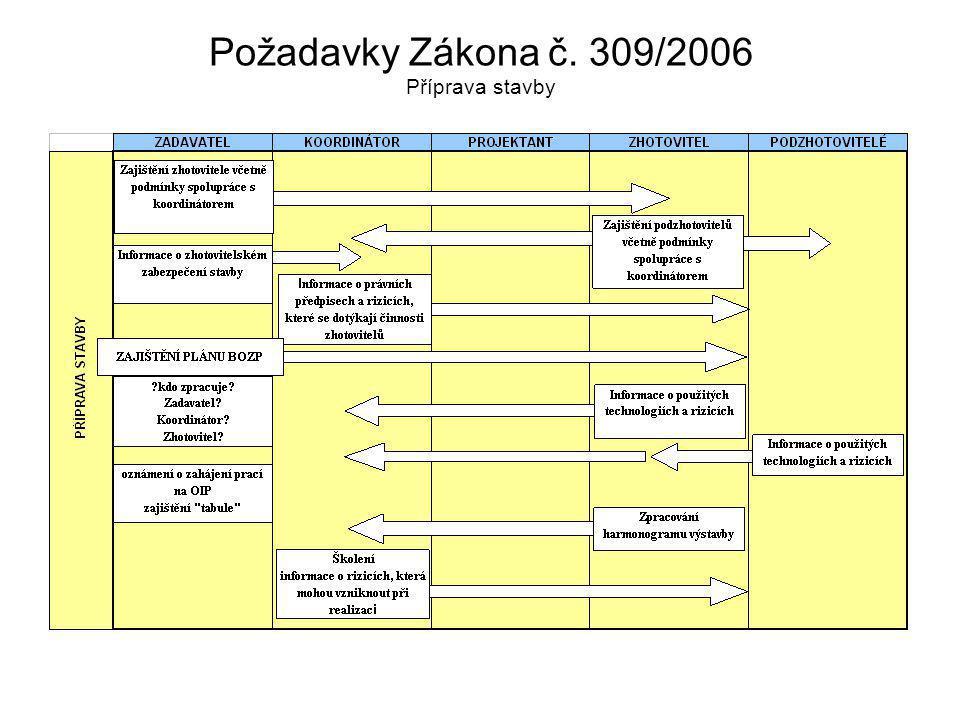 Požadavky Zákona č. 309/2006 Příprava stavby