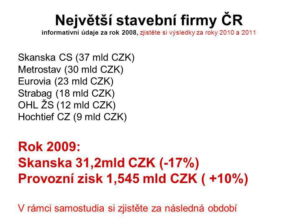 Největší stavební firmy ČR informativní údaje za rok 2008, zjistěte si výsledky za roky 2010 a 2011 Skanska CS (37 mld CZK) Metrostav (30 mld CZK) Eur