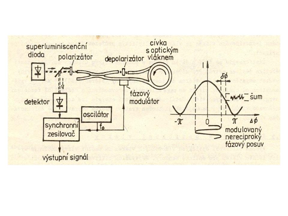 Michelsonův interferometr Klasické provedení se zrcadly s optickými vláknovými vlnovody Tlakový senzor s Michelsonovým interferometrem