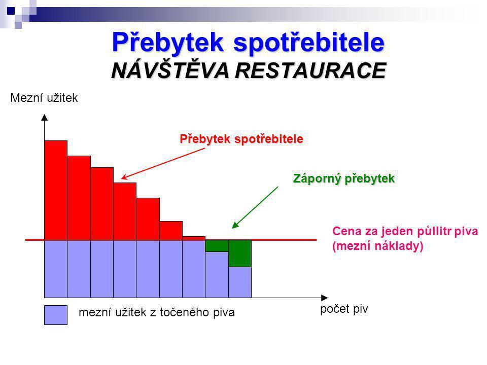 Přebytek spotřebitele NÁVŠTĚVA RESTAURACE Mezní užitek Cena za jeden půllitr piva (mezní náklady) mezní užitek z točeného piva počet piv Přebytek spot