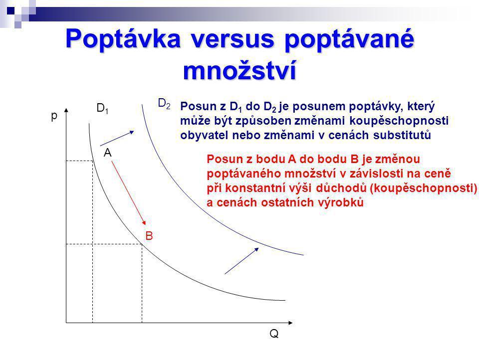 Poptávka versus poptávané množství D1D1 D2D2 Posun z D 1 do D 2 je posunem poptávky, který může být způsoben změnami koupěschopnosti obyvatel nebo změ
