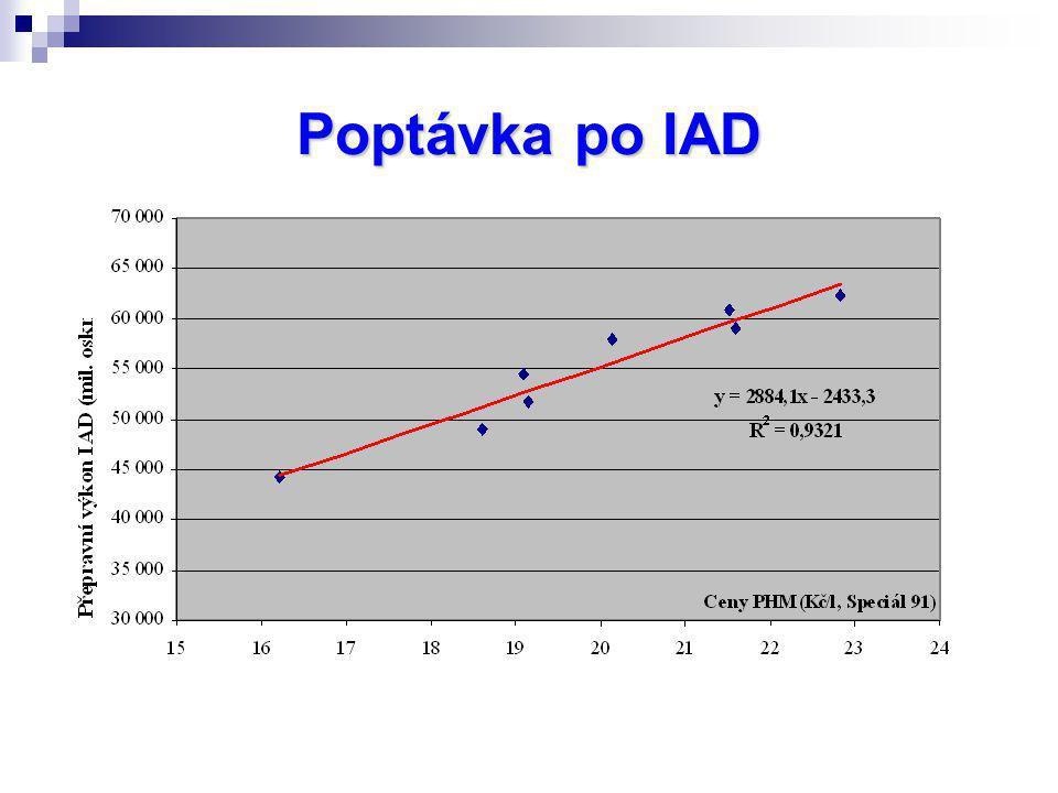 Poptávka po IAD
