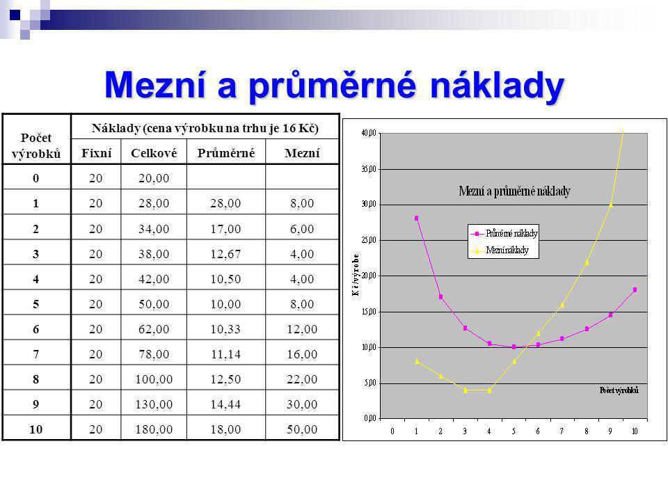 Mezní a průměrné náklady Počet výrobků Náklady (cena výrobku na trhu je 16 Kč) FixníCelkovéPrůměrnéMezní 02020,00 12028,00 8,00 22034,0017,006,00 3203